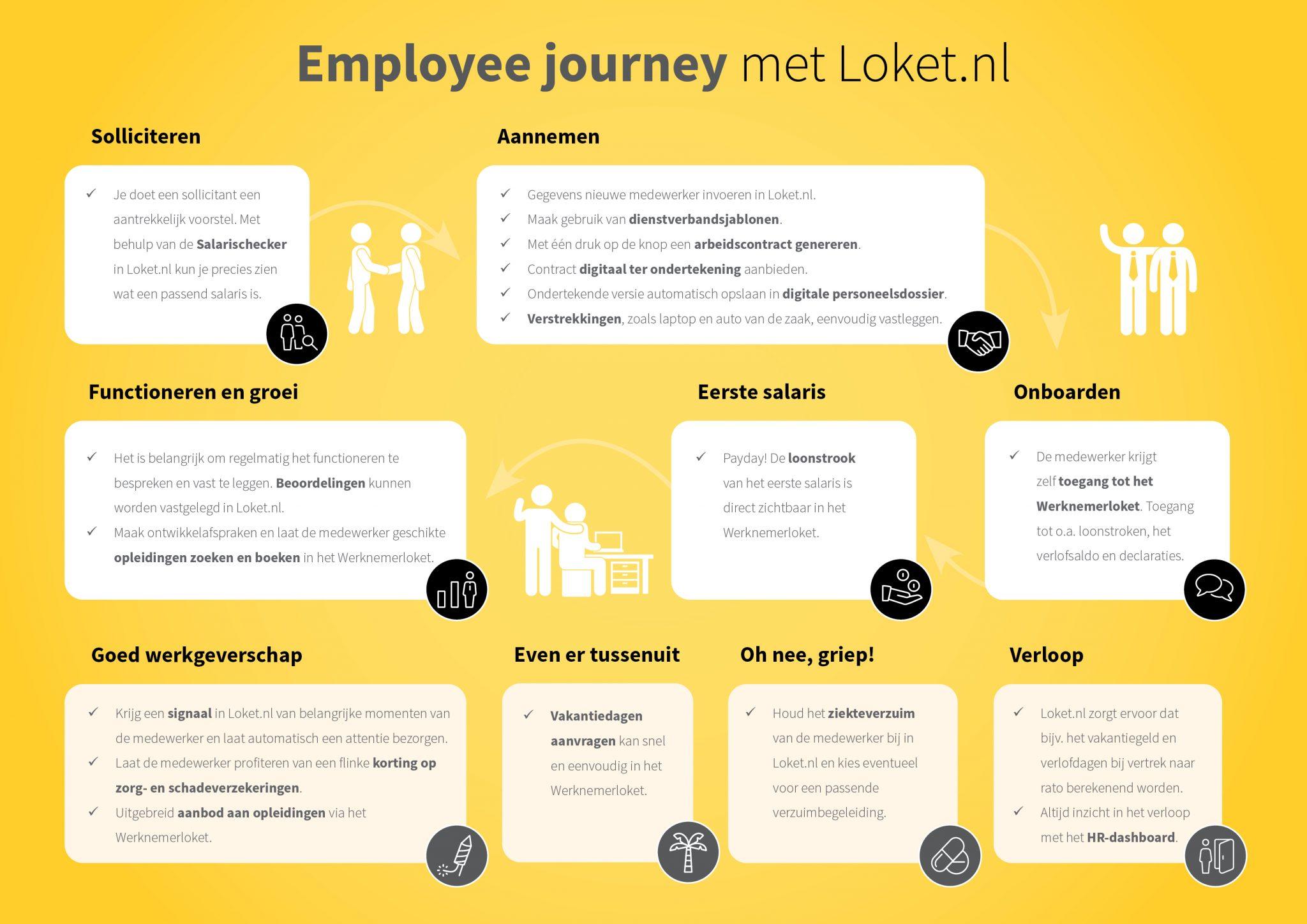 Alert SPD - Employee Journey